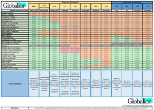 diagram chart showing summary of Incoterms cost allocation, obligations, and responsibilities between buyer and seller