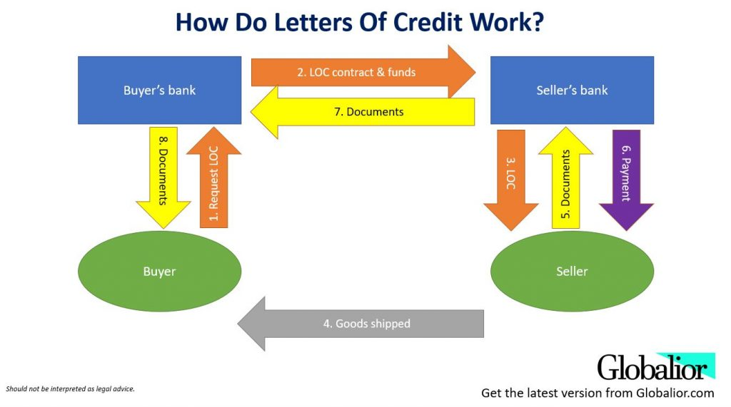 process flow how letters of credit are used in international trade payments